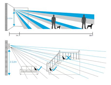 d tecteur de mouvement immunit animaux 25 kg sans fil accessoire alarme mfprotect protect area. Black Bedroom Furniture Sets. Home Design Ideas